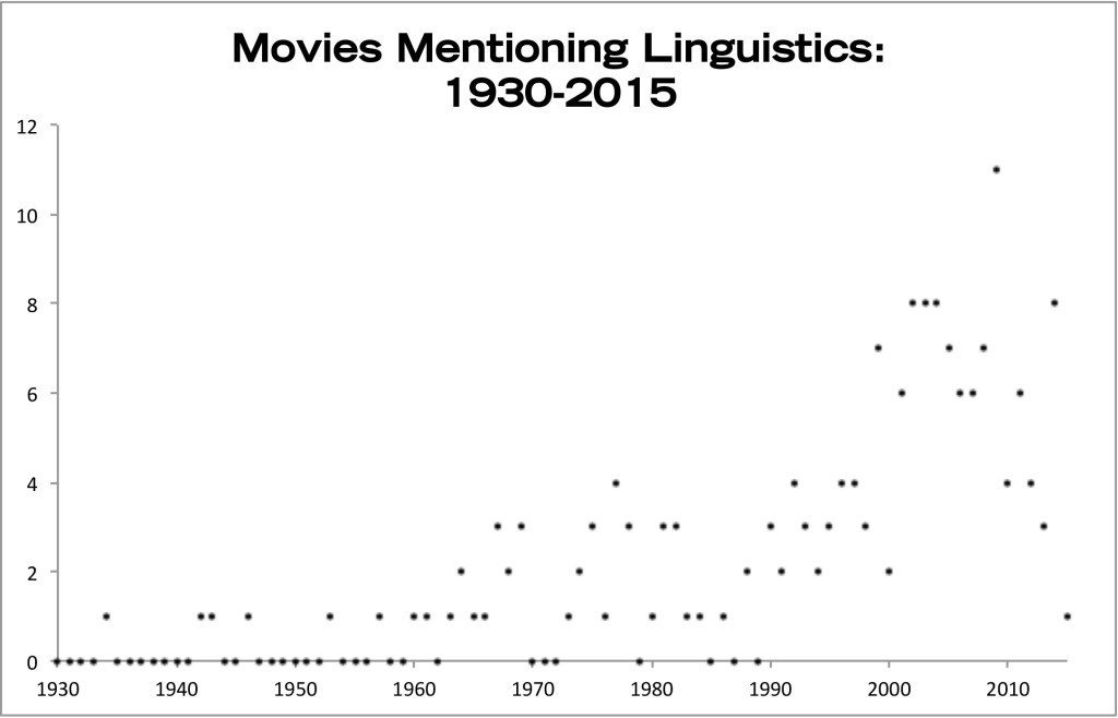 MoviesMentioningLinguistics
